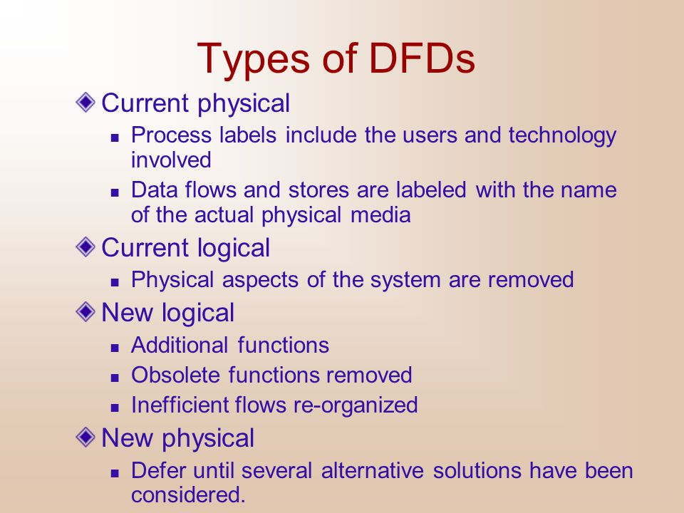 Types of DFDs Current physical Current logical New logical