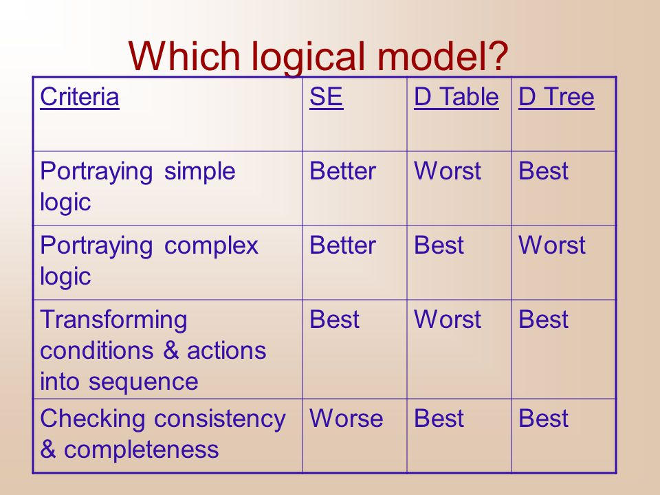 Which logical model Criteria SE D Table D Tree