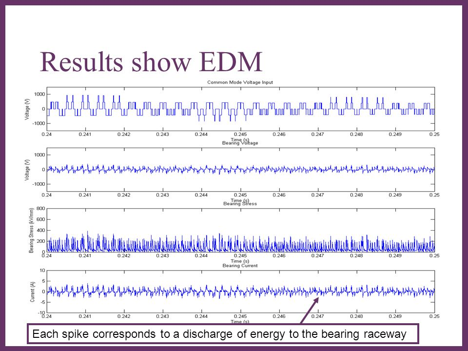 Results show EDM Not sure that these results are correctly plotted. Why are outputs so heavily damped