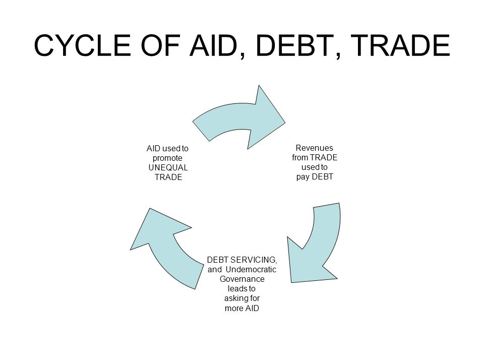 CYCLE OF AID, DEBT, TRADE