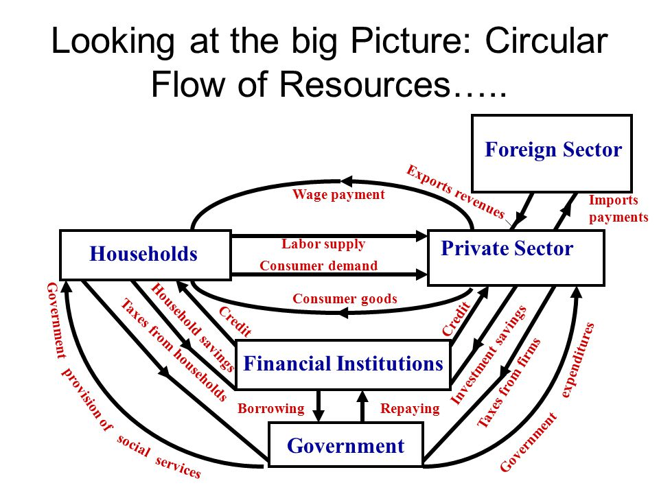 Looking at the big Picture: Circular Flow of Resources…..