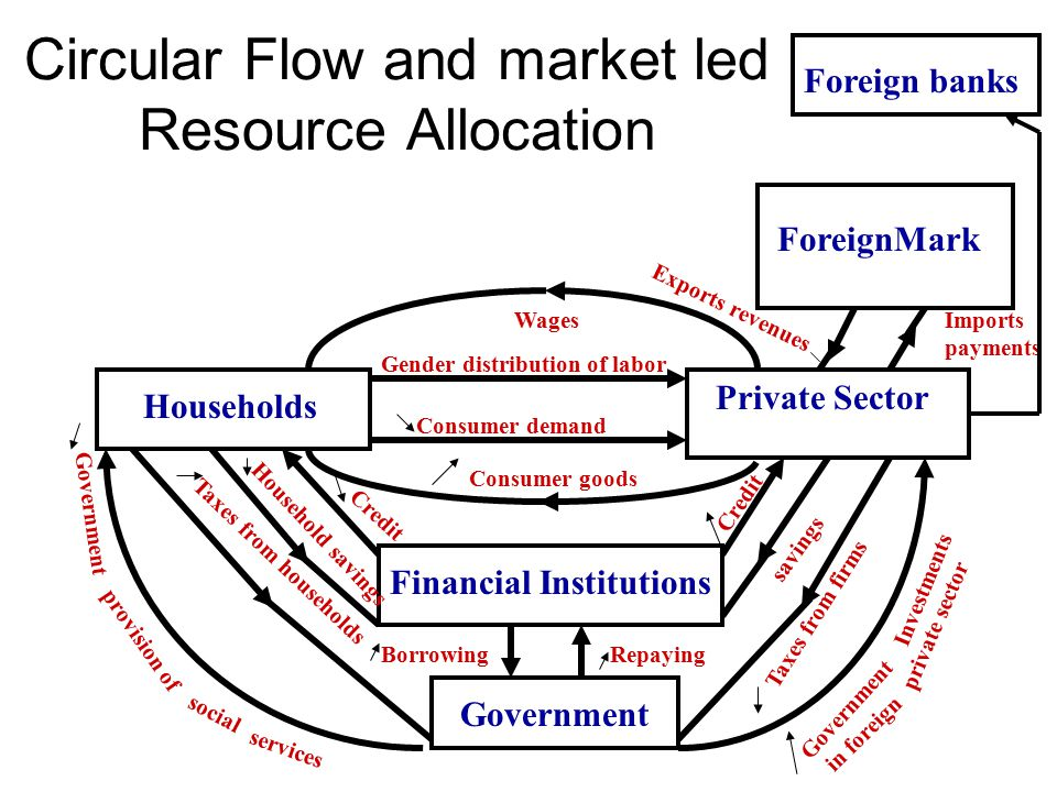 Circular Flow and market led Resource Allocation