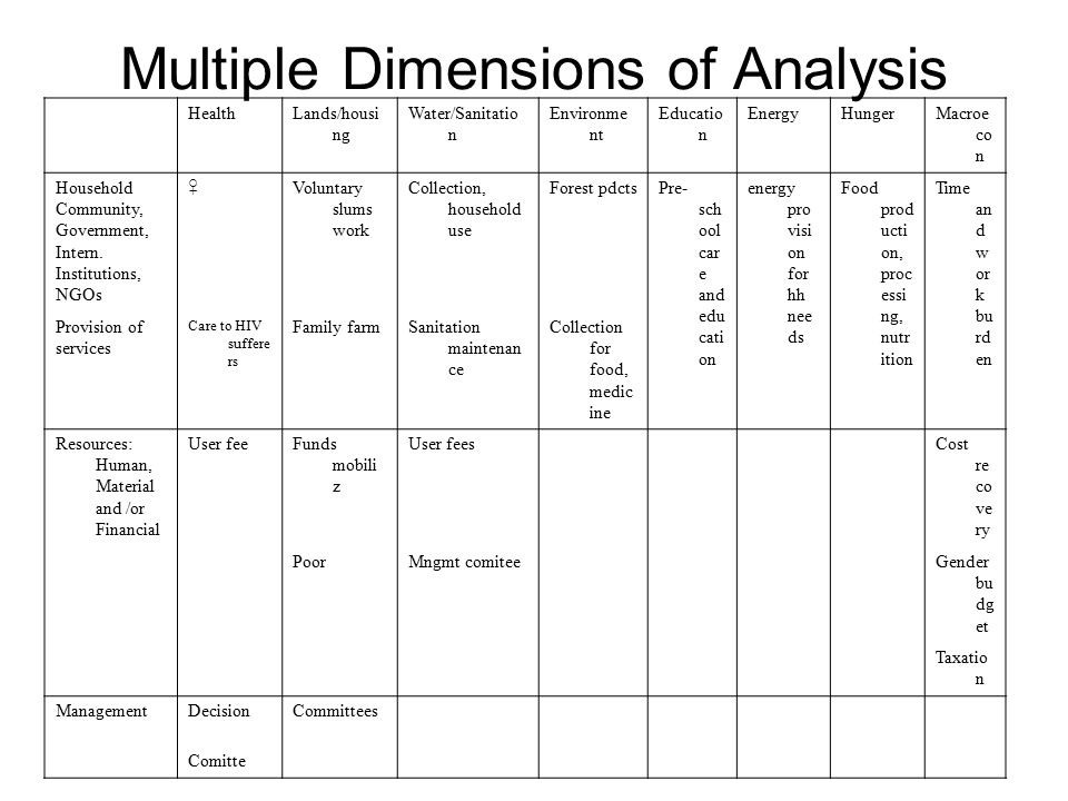Multiple Dimensions of Analysis