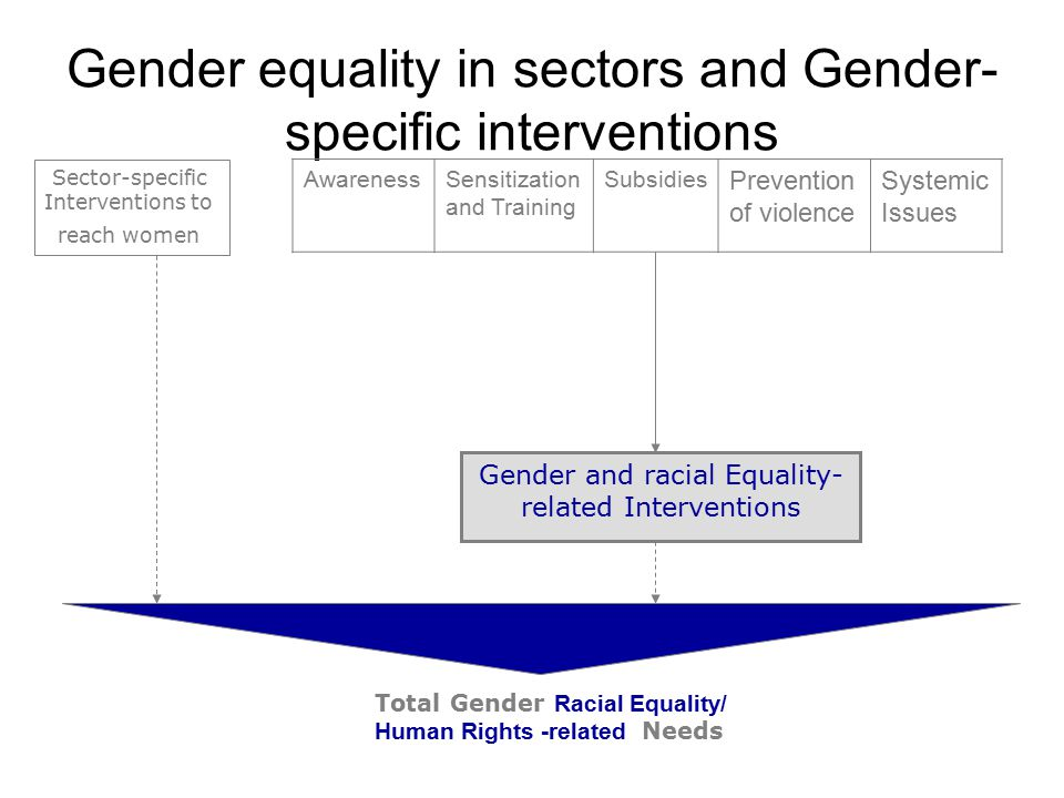 Gender equality in sectors and Gender-specific interventions