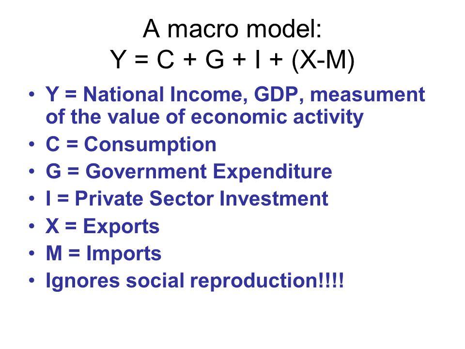 A macro model: Y = C + G + I + (X-M)