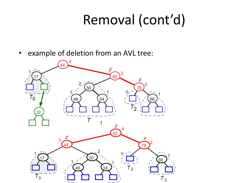 Removal (cont'd) example of deletion from an AVL tree: y x T T y z x T