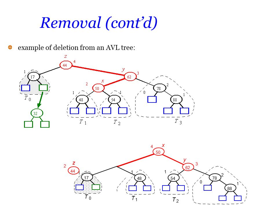 Removal (cont'd) example of deletion from an AVL tree: x y z T 88 17