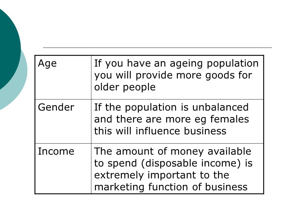 Age If you have an ageing population you will provide more goods for older people. Gender.