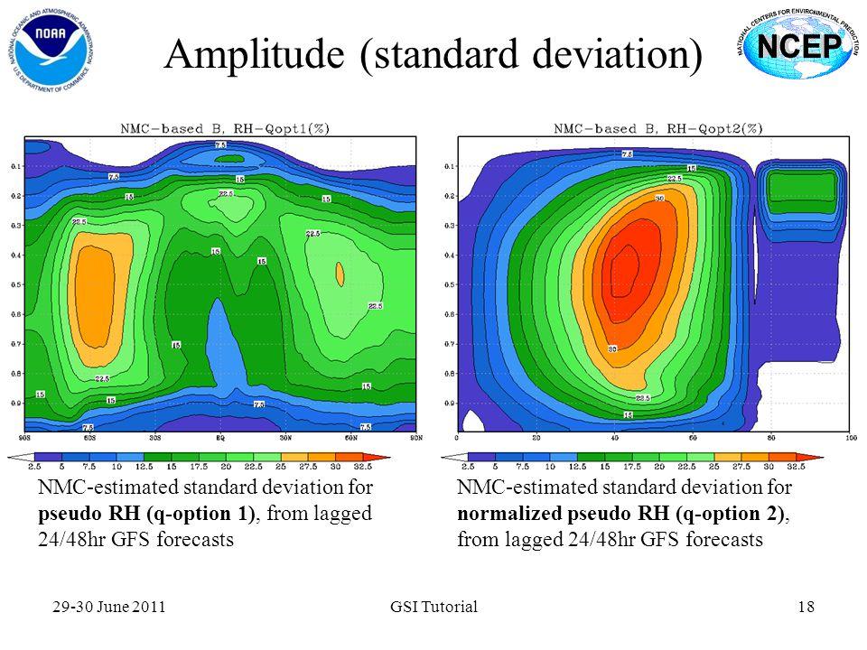 Amplitude (standard deviation)