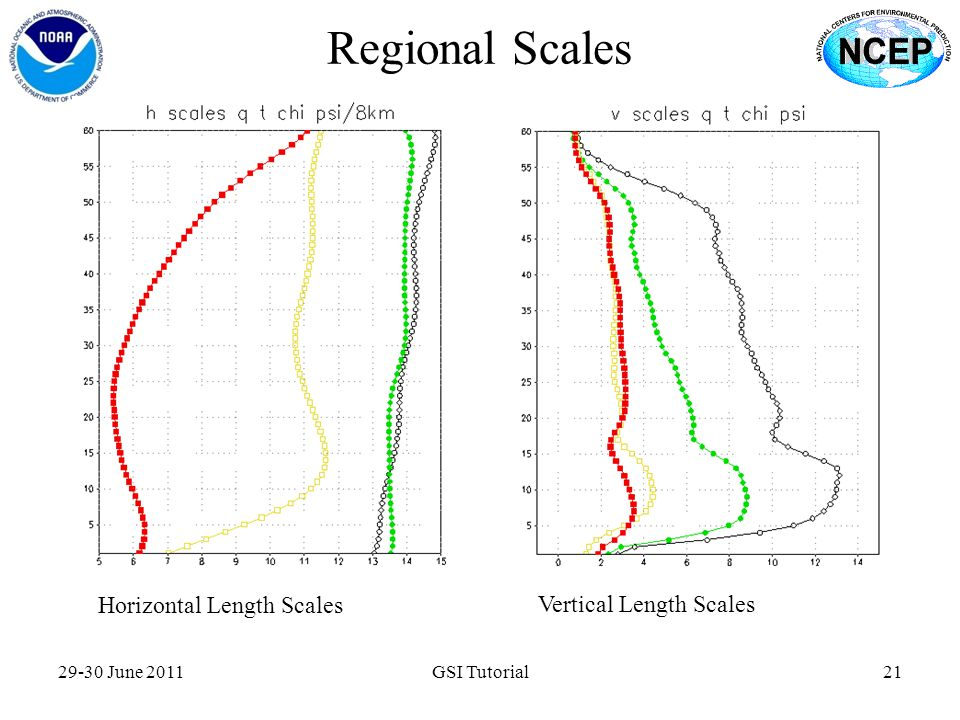 Regional Scales Horizontal Length Scales Vertical Length Scales