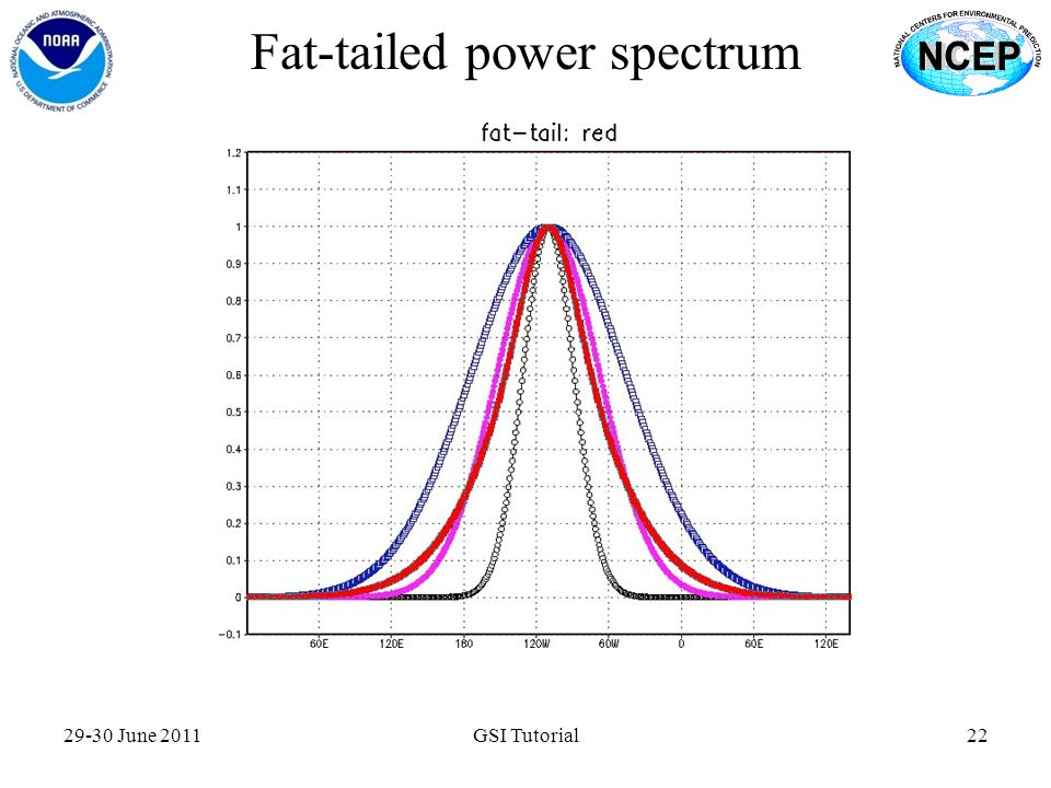 Fat-tailed power spectrum