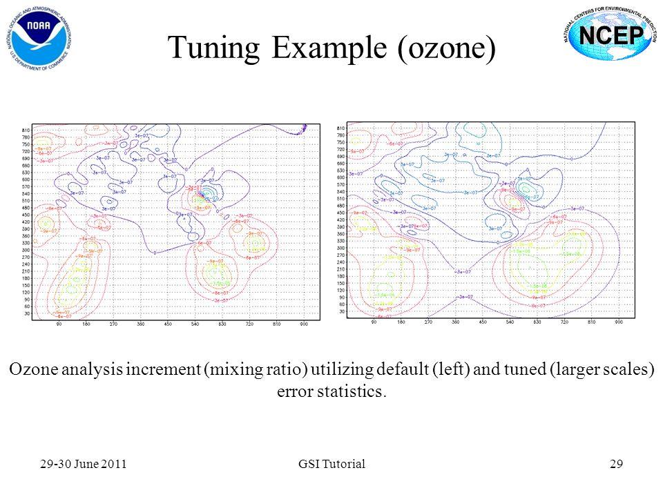 Tuning Example (ozone)