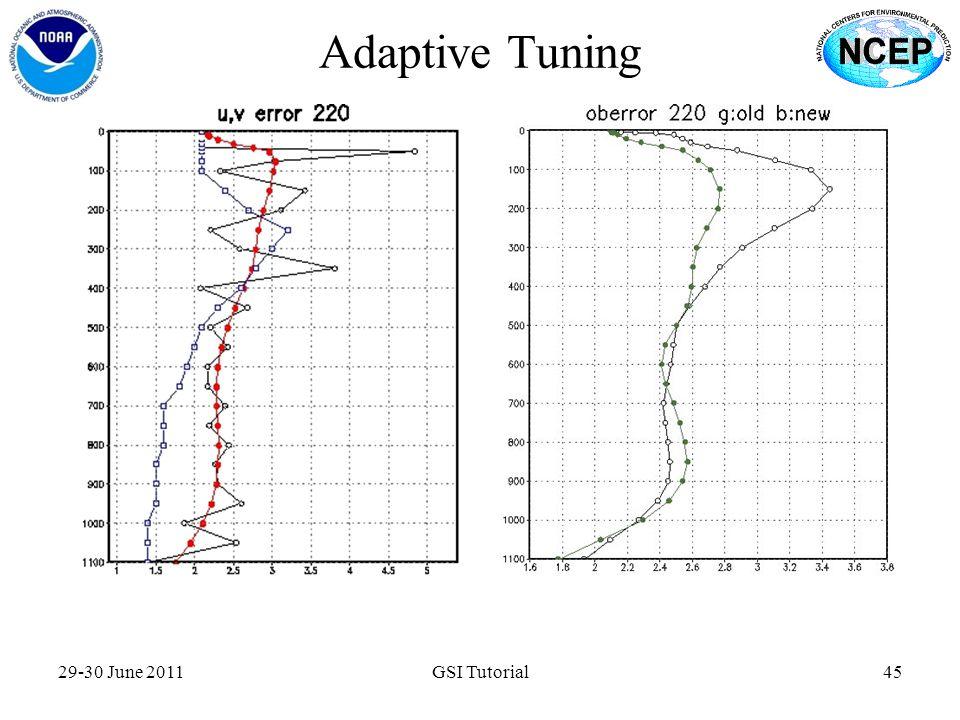 Adaptive Tuning 29-30 June 2011 GSI Tutorial