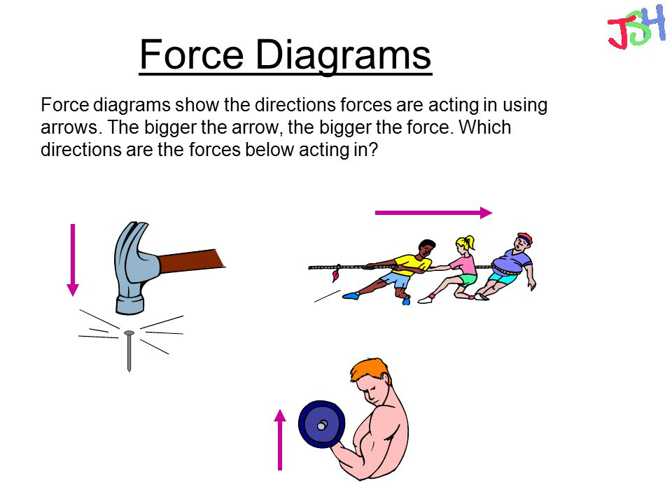 Force Diagrams