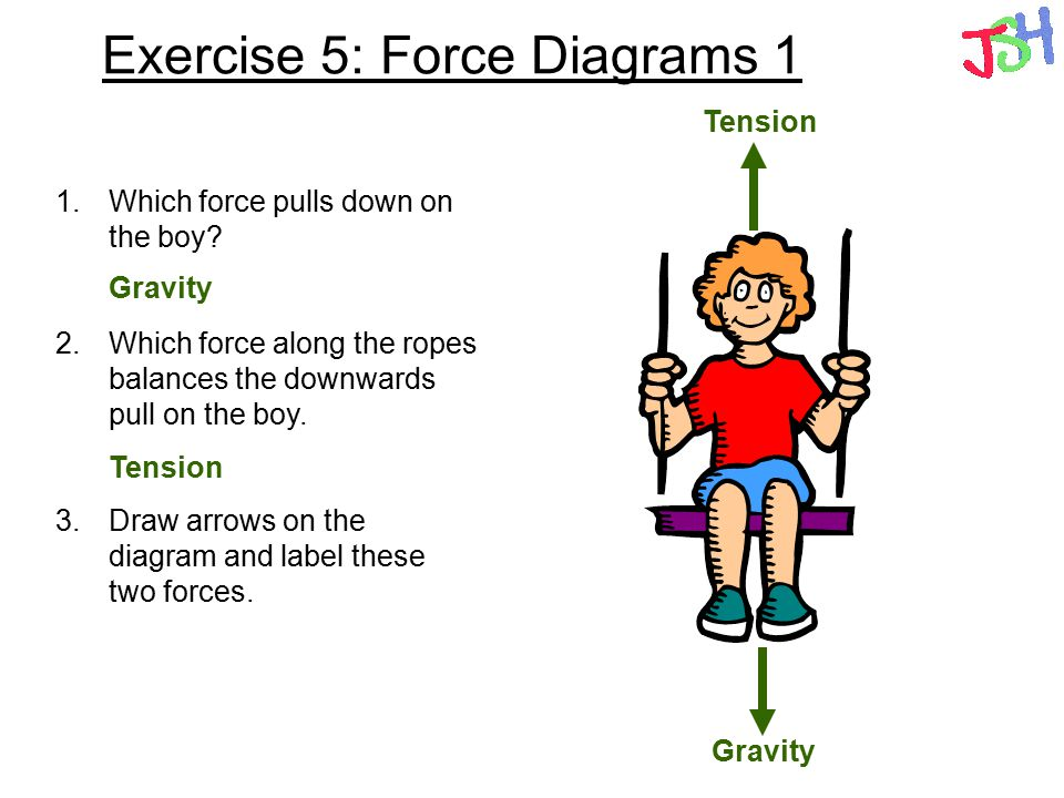 Forces Types of forces Contact and non-contact forces ...