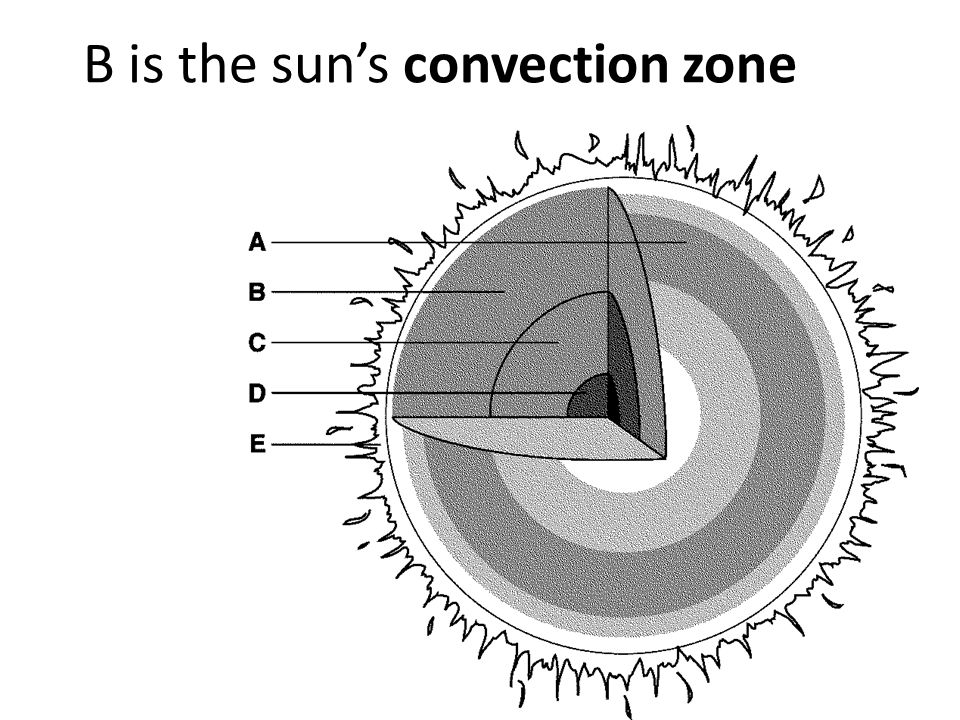 B is the sun's convection zone