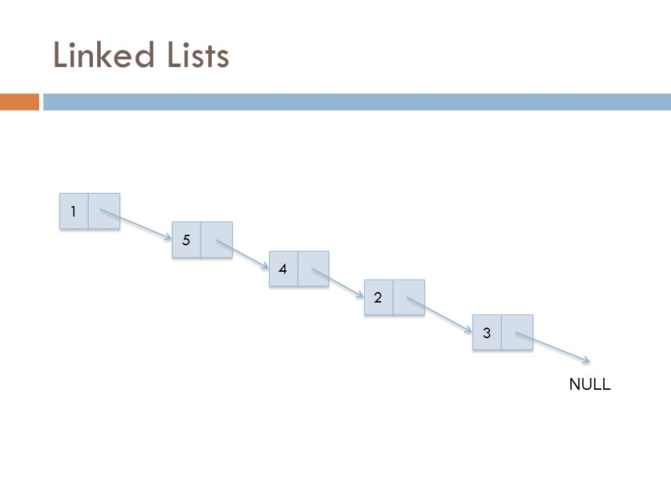 Linked Lists 1 5 4 2 3 NULL