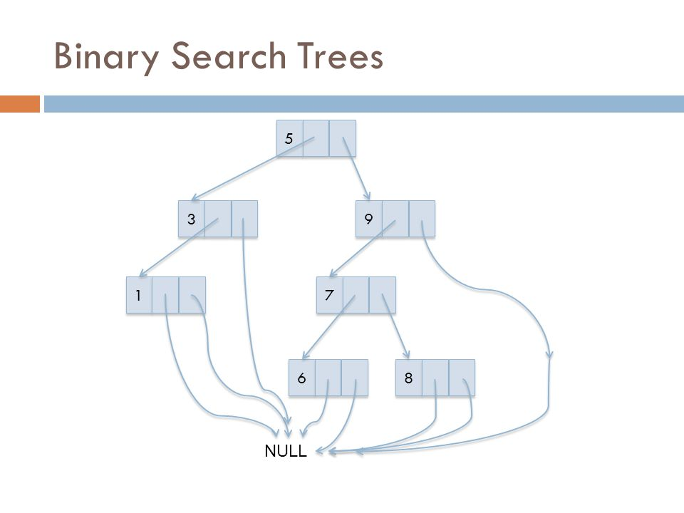 Binary Search Trees 5 3 9 1 7 6 8 NULL