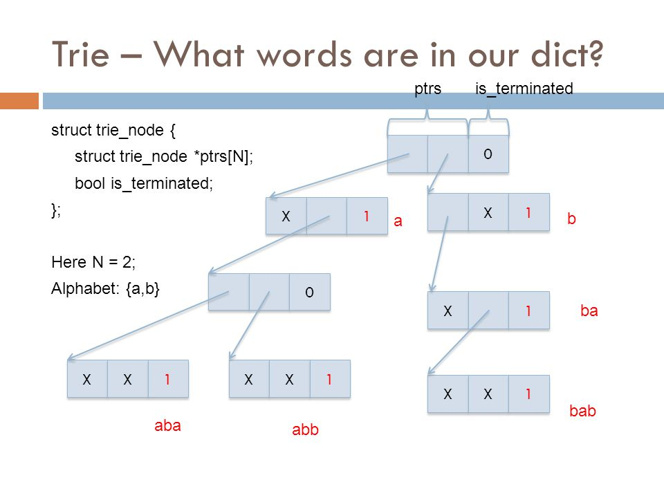 Trie – What words are in our dict