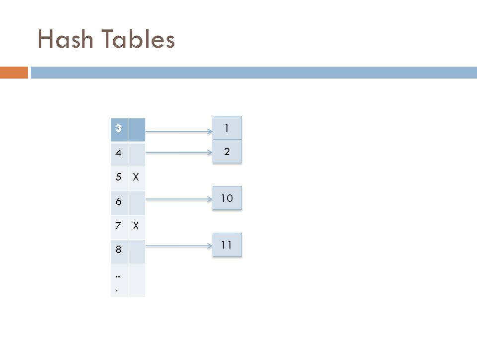 Hash Tables 3 4 5 X 6 7 8 ... 1 2 10 11