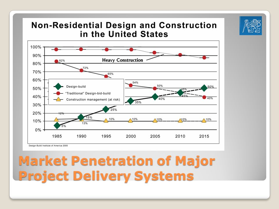 Market Penetration of Major Project Delivery Systems