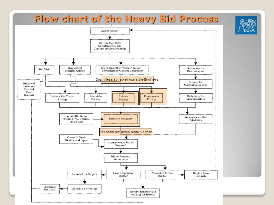 Flow chart of the Heavy Bid Process