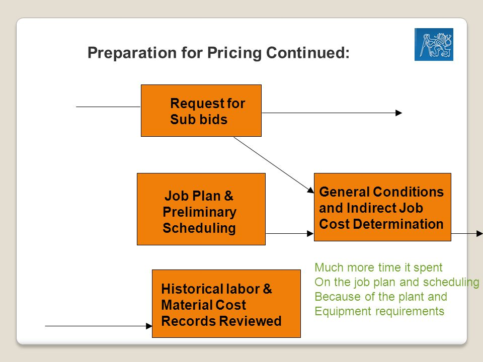 Preparation for Pricing Continued: