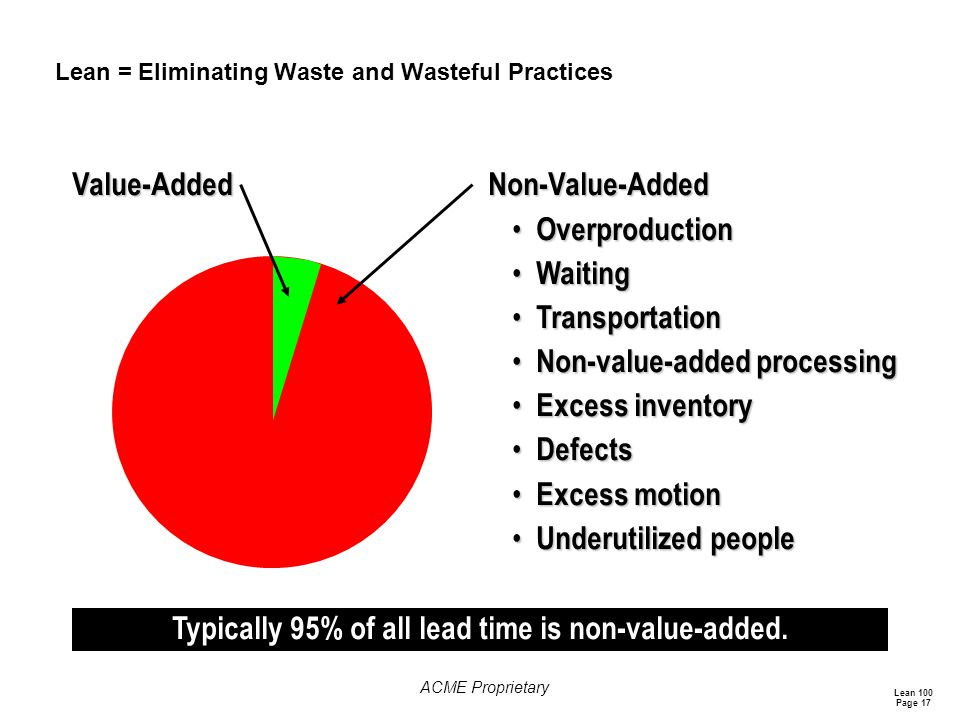 Lean = Eliminating Waste and Wasteful Practices