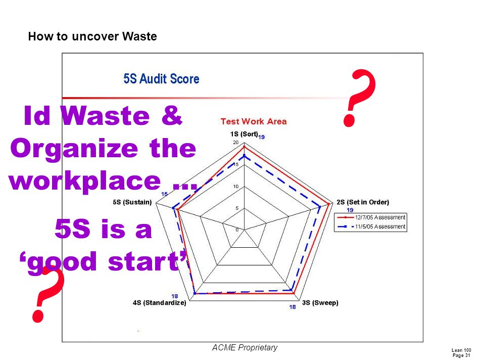 Id Waste & Organize the workplace …