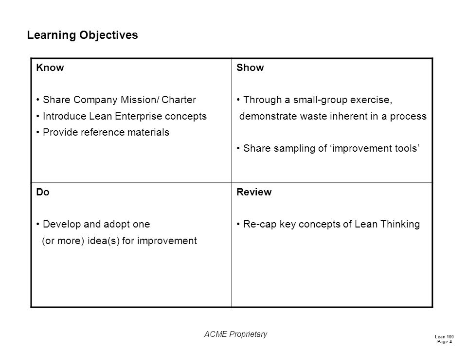 Learning Objectives Know Share Company Mission/ Charter