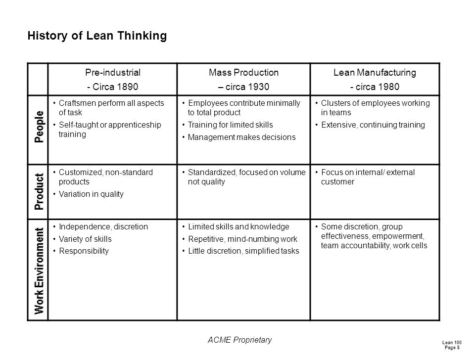 History of Lean Thinking