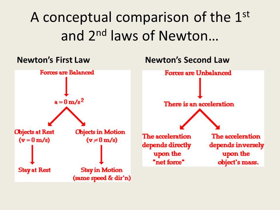 A conceptual comparison of the 1st and 2nd laws of Newton…