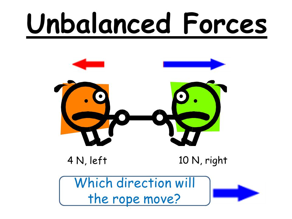 Which direction will the rope move