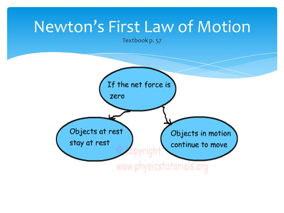 Newton's First Law of Motion Textbook p. 57