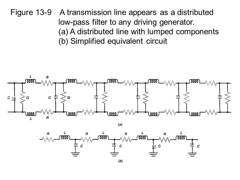 Figure 13-9 A transmission line appears as a distributed