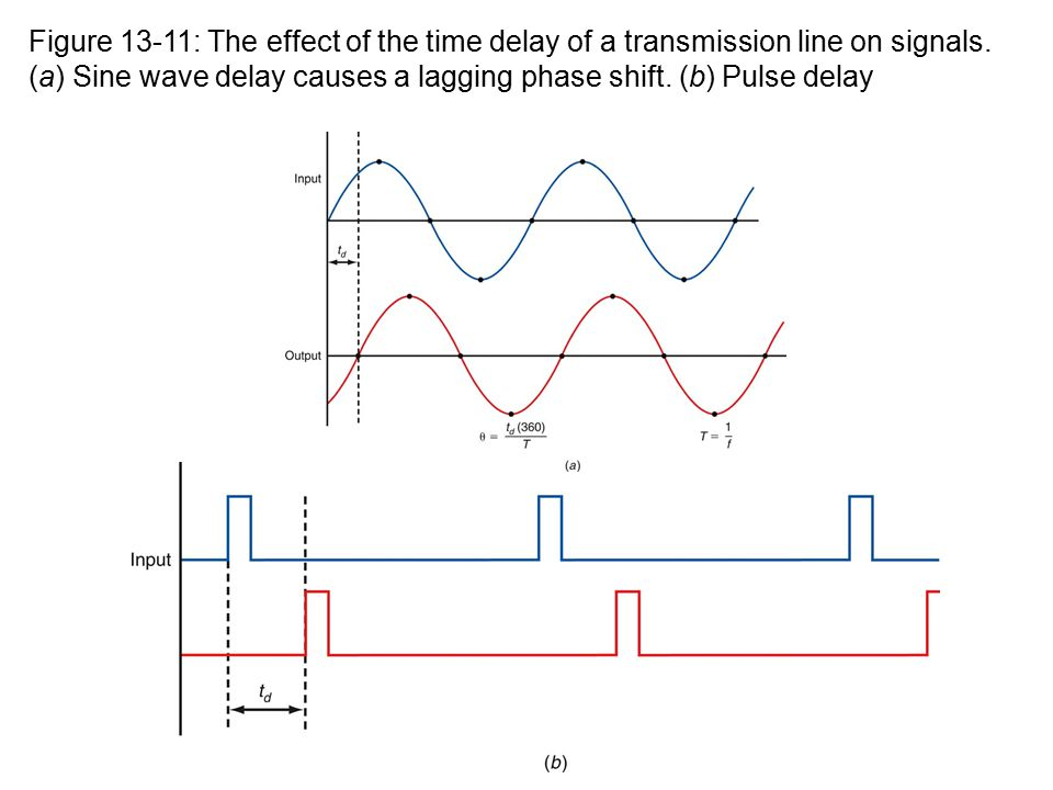Figure 13-11: The effect of the time delay of a transmission line on signals.