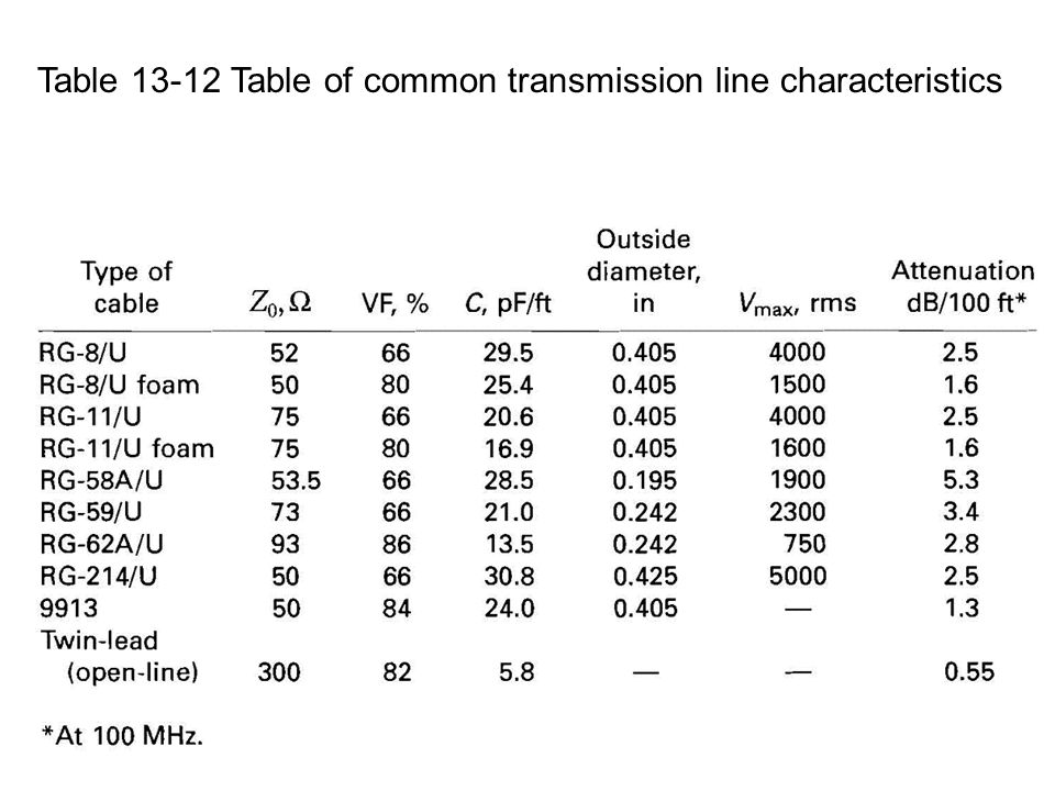 Table 13-12 Table of common transmission line characteristics
