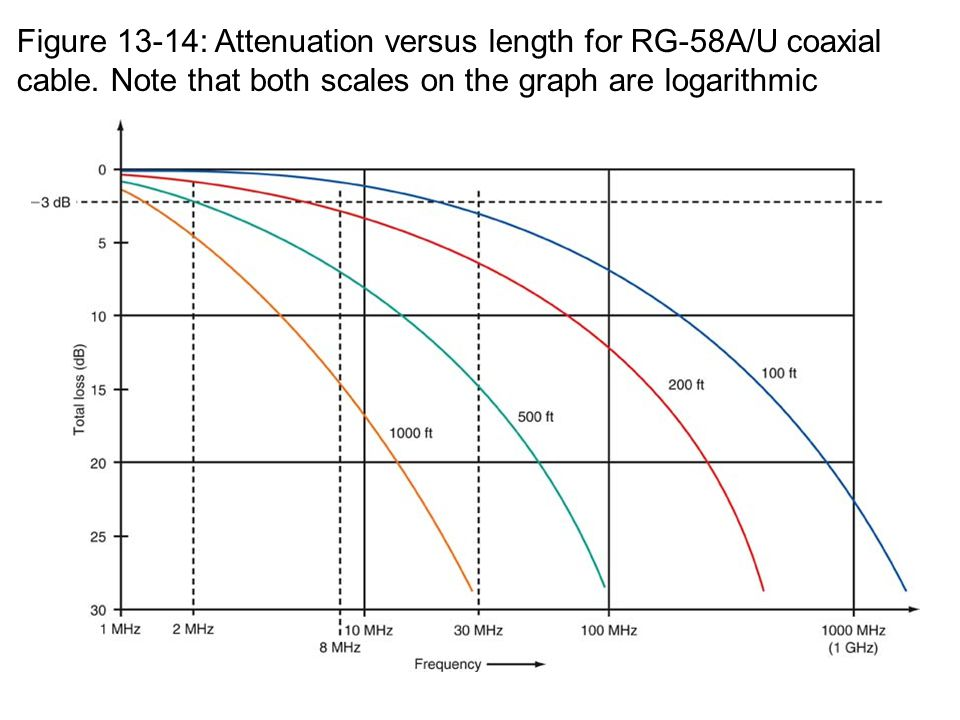 Figure 13-14: Attenuation versus length for RG-58A/U coaxial cable