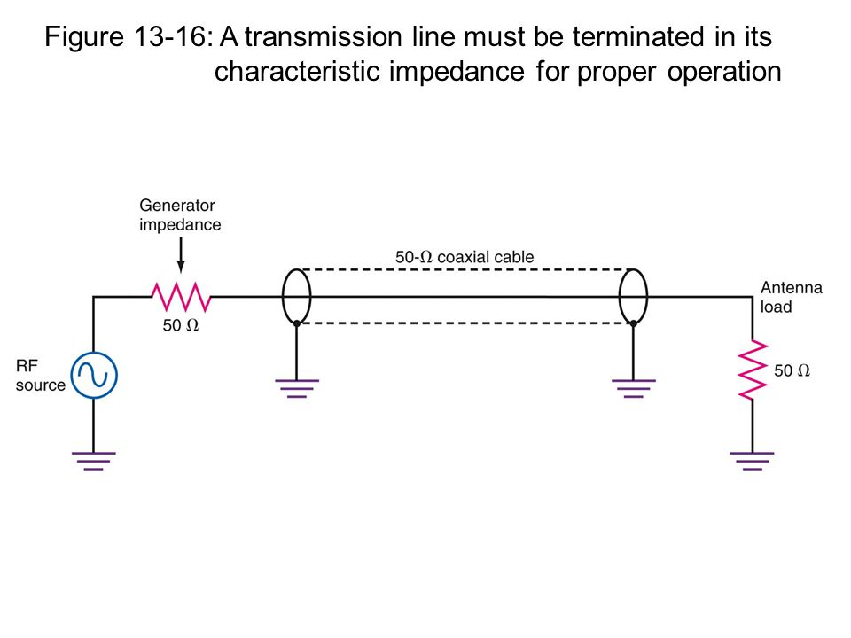Figure 13-16: A transmission line must be terminated in its