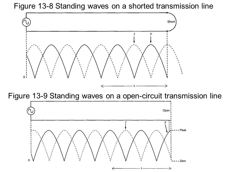 Figure 13-8 Standing waves on a shorted transmission line