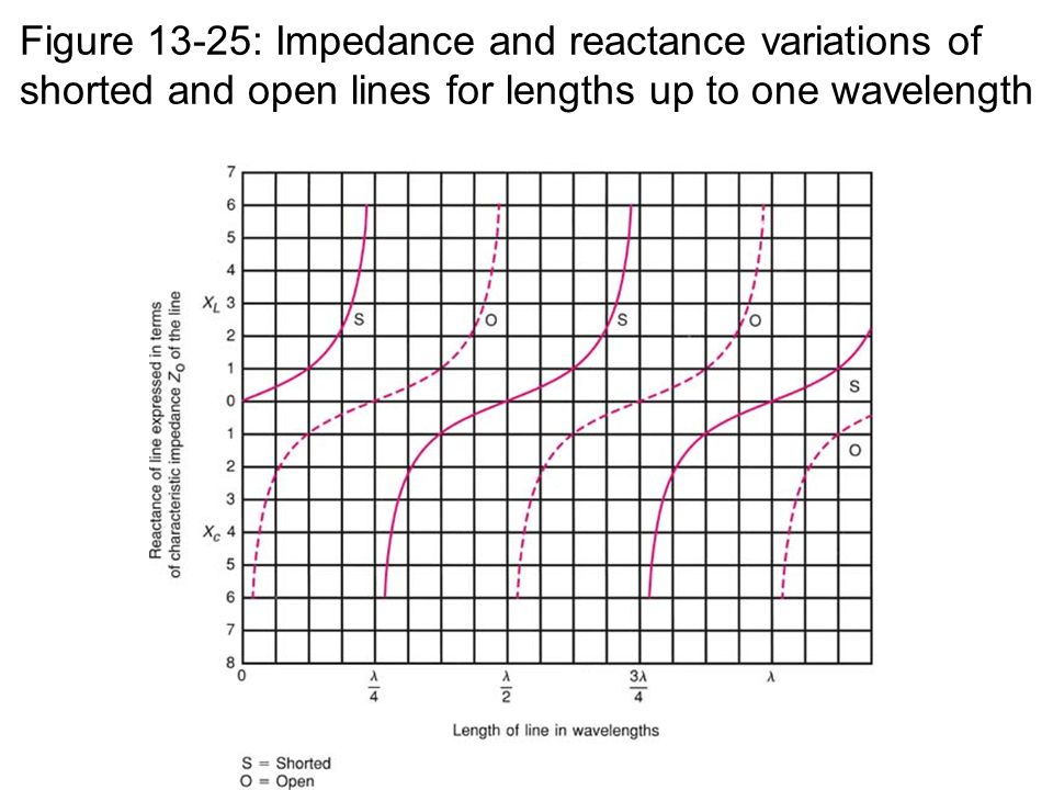 Figure 13-25: Impedance and reactance variations of shorted and open lines for lengths up to one wavelength
