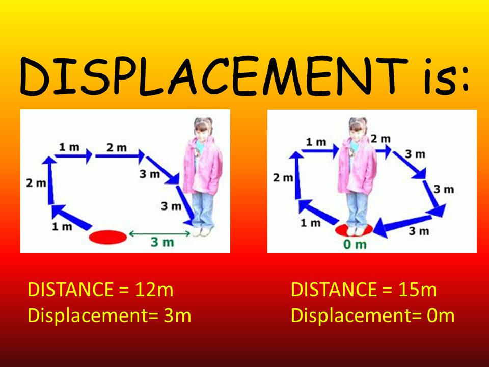 DISPLACEMENT is: DISTANCE = 12m Displacement= 3m DISTANCE = 15m
