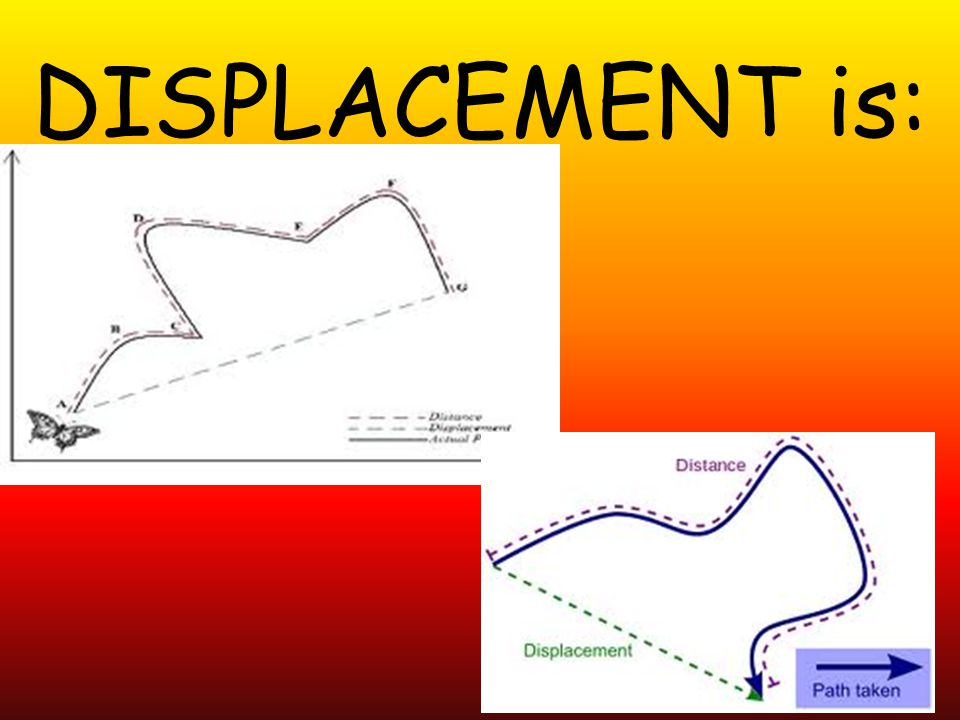 DISPLACEMENT is: