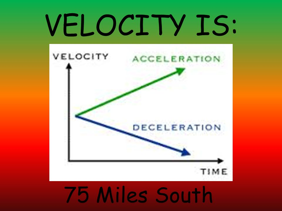 VELOCITY IS: 75 Miles South