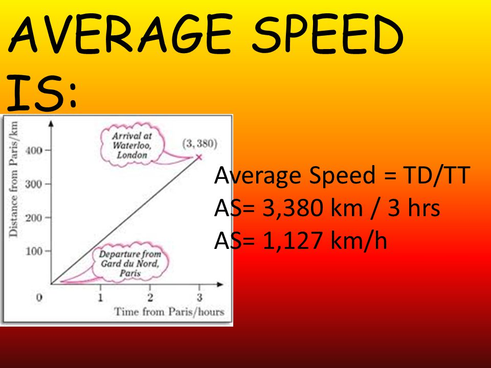 AVERAGE SPEED IS: Average Speed = TD/TT AS= 3,380 km / 3 hrs
