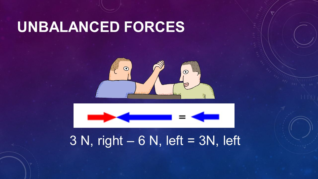 Unbalanced Forces 3 N, right – 6 N, left = 3N, left