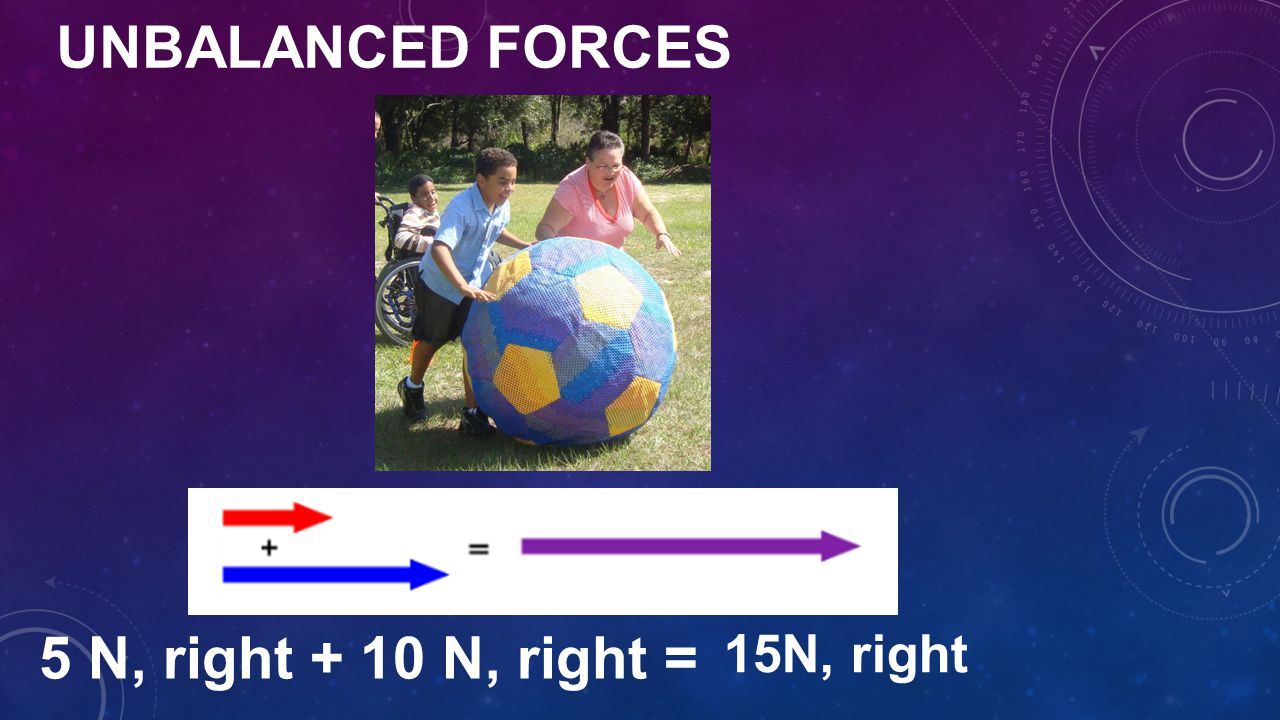 Unbalanced Forces 5 N, right + 10 N, right = 15N, right