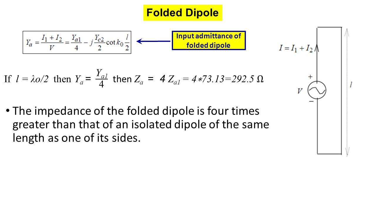 Input admittance of folded dipole