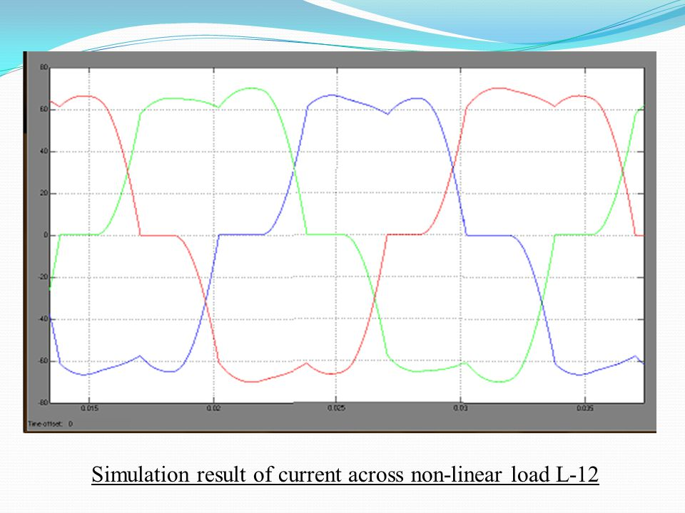 Simulation result of current across non-linear load L-12