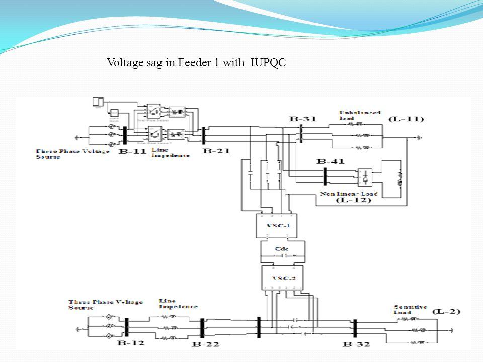 Voltage sag in Feeder 1 with IUPQC